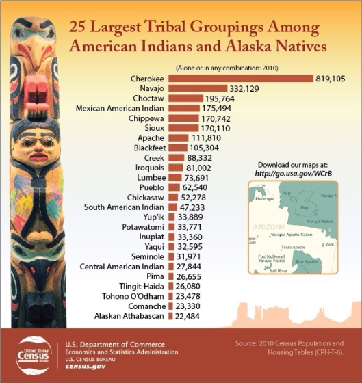 Tribal Groupings US Census