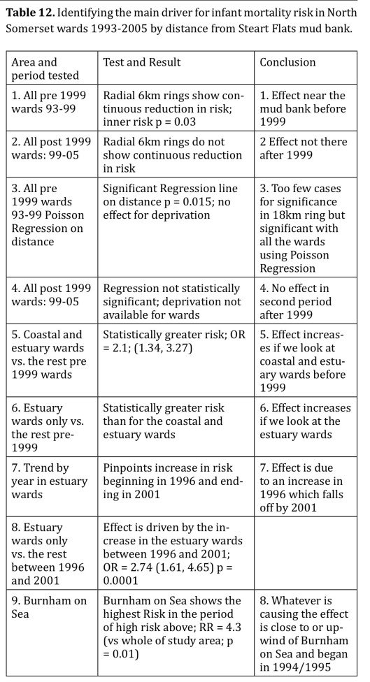 TABLE 12 Identifying the main driver for infant mortality risk in North Somerset wards 1993-2005 by distance from Steart Flats mud bank.