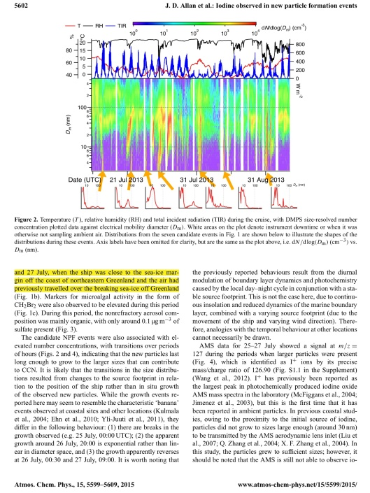 Iodine observed in new particle formation events in the Arctic atmosphere during ACCACIA J. D. Allan et. al. p. 4