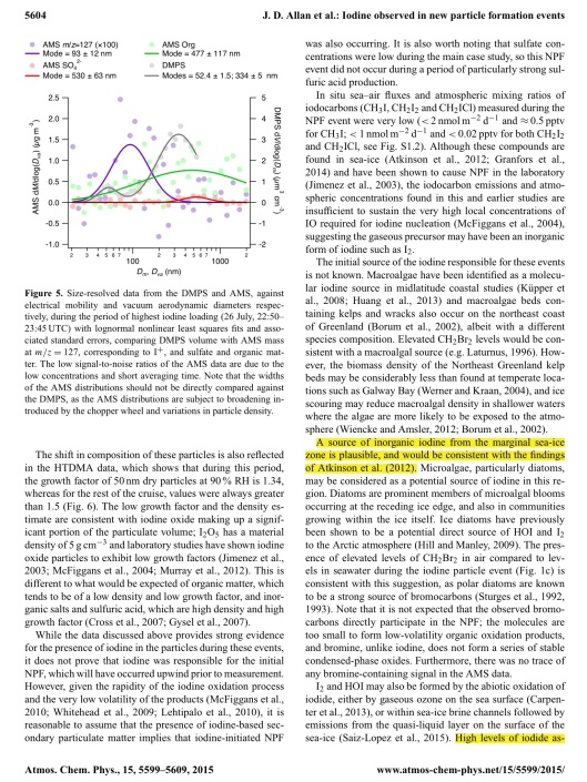 Iodine observed in new particle formation events in the Arctic atmosphere during ACCACIA J. D. Allan et. al., p. 6