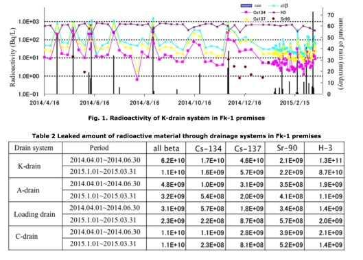 Fig. 1. Radioactivity of K-drain system in Fk-1 premises Table 2 Leaked amount of radioactive material through drainage systems in Fk-1 premises Eiichiro Ochiai