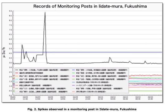 Fig. 2. Spikes observed in a monitoring post in Iidate-mura, Fukushima