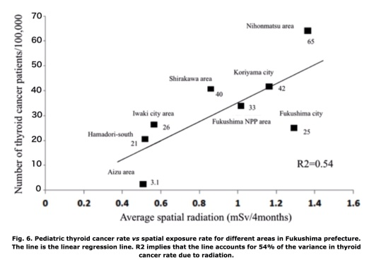 Fig. 6. Pediatric thyroid cancer rate vs spatial exposure rate for different areas in Fukushima prefecture. The line is the linear regression line. R2 implies that the line accounts for 54% of the variance in thyroid cancer rate due to radiation.