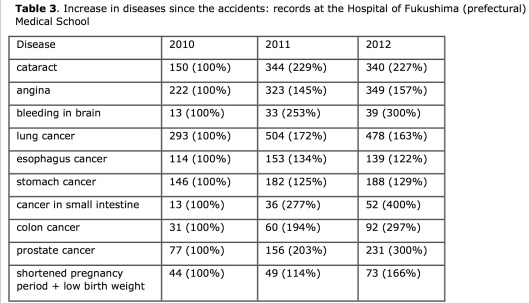 Table 3. Increase in diseases since the accidents: records at the Hospital of Fukushima (prefectural) Medical School