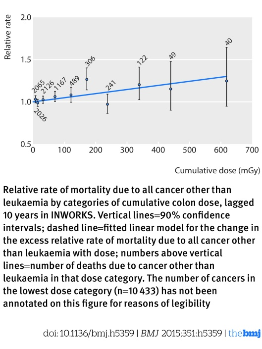Richardson et. al. 2015 BMJ INWORKS p. 4 showing data skew to low dose