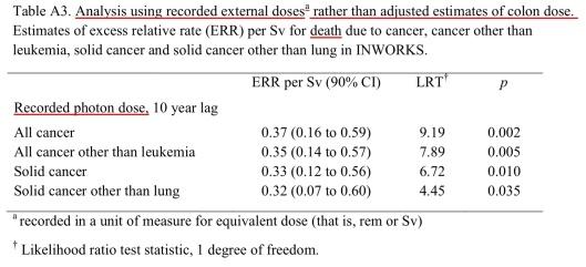 Table A3 Richardson et. al. Photon dose, BMJ 2015