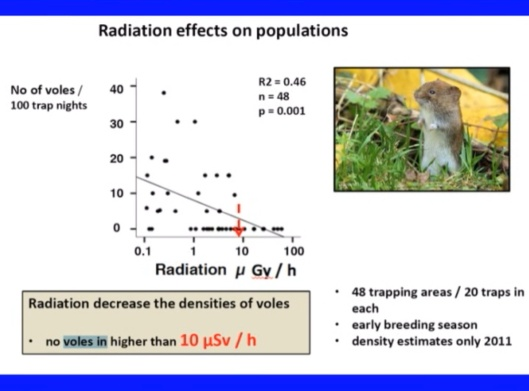 Biological Consequences of Nuclear Disasters: From Chernobyl to Fukushima, LOC-Mousseau no voles 10 microsievert hr