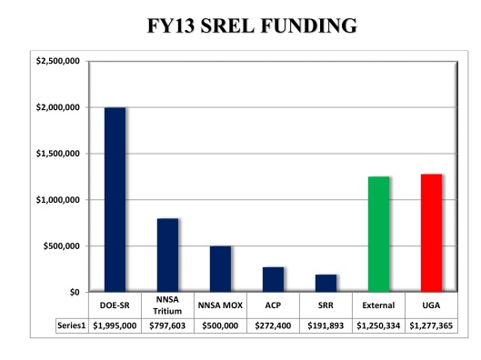Figure 2.1.  Overview of funding received by SREL in FY13