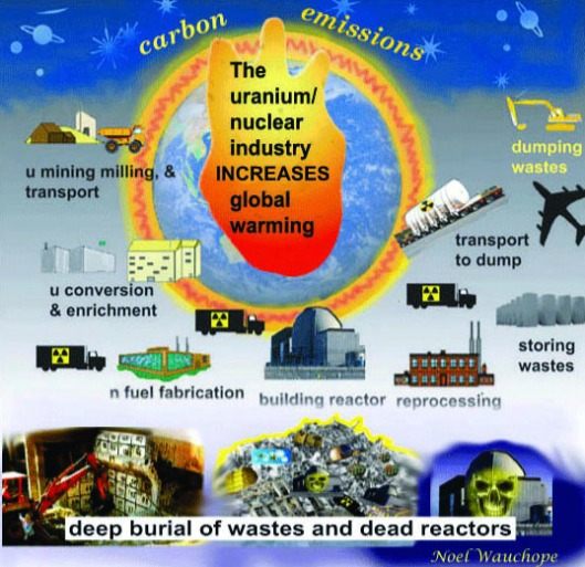 climate and nuclear