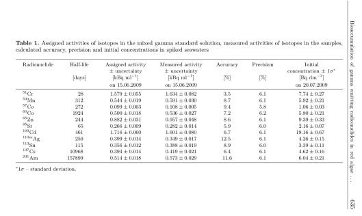 Bioaccumulation of gamma emitting radionuclides in red algae by Tamara Zalewska Michał Saniewski, p. 5