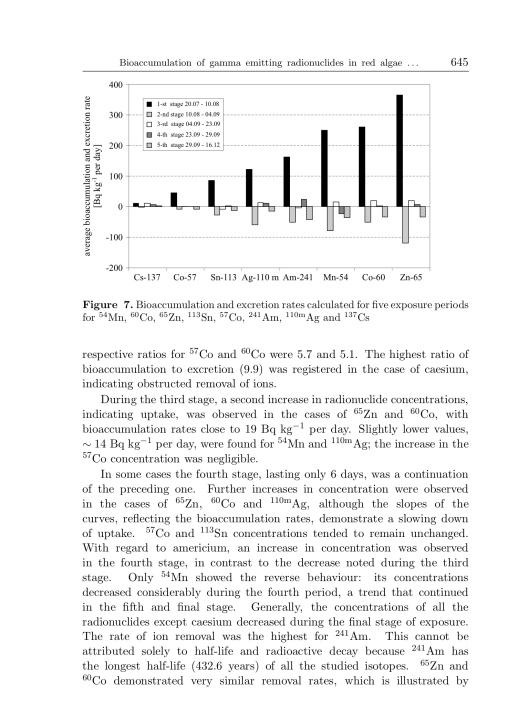 Bioaccumulation of gamma emitting radionuclides in red algae by Tamara Zalewska Michał Saniewski, p. 15