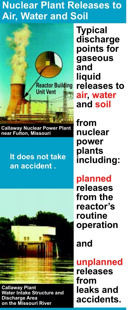 Images NIRS RADIOACTIVE RELEASES FROM THE NUCLEAR POWER PLANTS OF THE MISSISSIPPI RIVER WATERSHED
