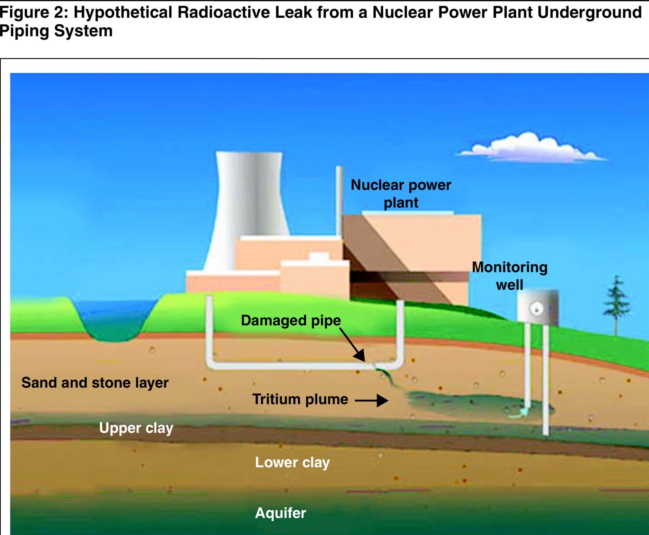 Radioactive groundwater contamination found at all us nuclear radioactive groundwater contamination found at all us nuclear power stations pipe failures endanger nuclear power station cooling systems environment ccuart Image collections