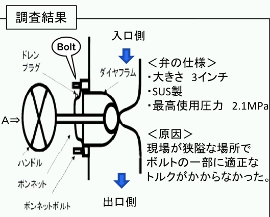 Takahama valve KEPCO, Bolt added in English