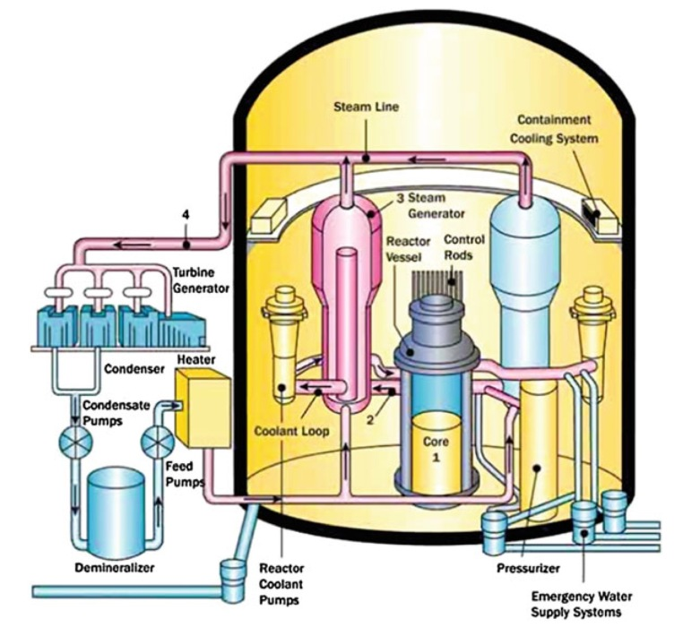 pwr nuclear power station layout schematic