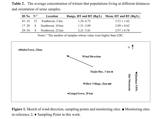 Determination of Total Tritium in Urine from Residents Living in the Vicinity of Nuclear Power Plants in Qinshan, China , Bao-Ming Shen, et.al. wind direction map