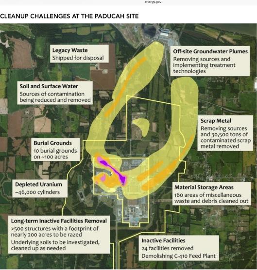 Paducah USEC clean-up problems uranium enrichment site