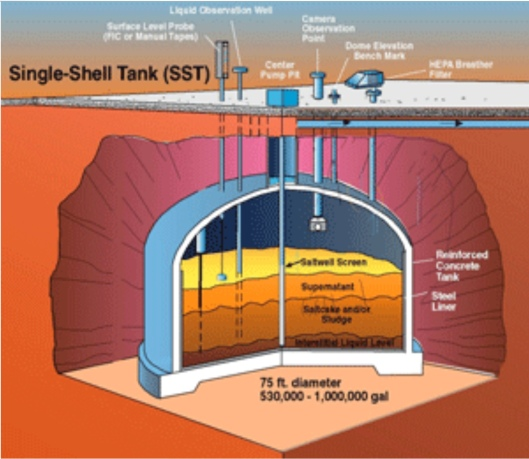 Hanford Tank Diagram A