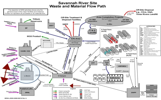 SRS waste flow gap and other foreign materials