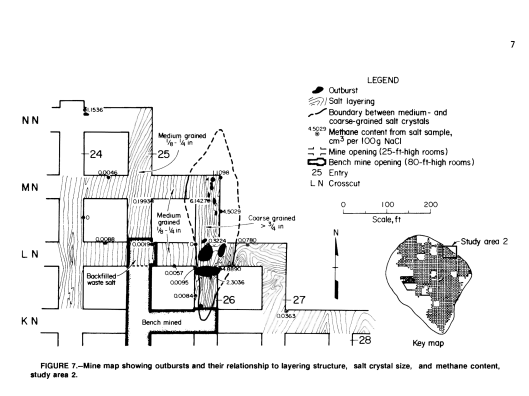 INVESTIGATION OF METHANE OCCURRENCE AND OUTBURSTS IN THE COTE BLANCHE DOMAL SALT MINE, LOUISIANA, By Gregory Molinda Bureau of Mines Report of Investigations 1988 , Figure 7
