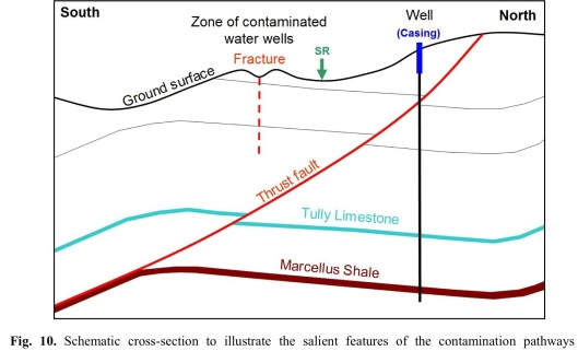 Fig. 10. Schematic cross-section to illustrate the salient features of the contamination pathways identified by Llewellyn et al. (2015) in Bradford County, Pennsylvania.
