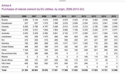EU Uranium by country and year