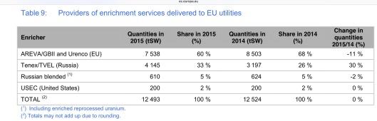 enrichment services provided to EU