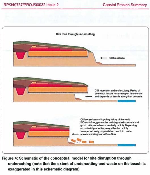 Drigg Failure Coastal Erosion NDA-OGL