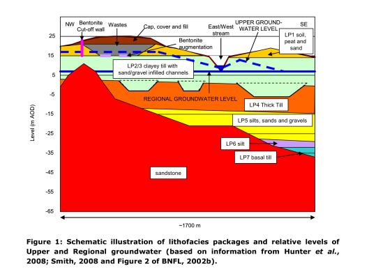 Drigg Geology, NDA-OGL
