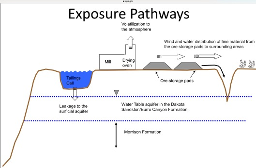 White Mesa Exposure Pathways EPA -USGS