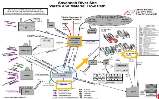 SRS flow chart Canadian liq waste N-area H Tank Farms, etc.
