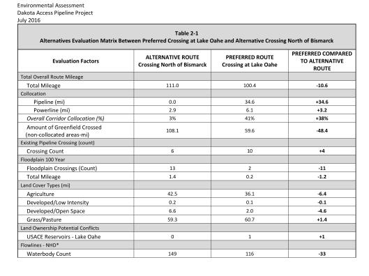 Table 2-1 p. 9 Dakota Access EA