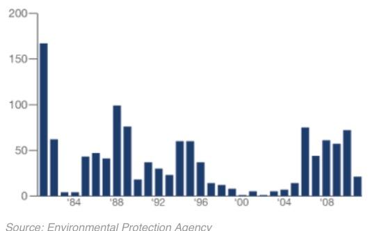 US EPA Aquifer Exemptions Granted via ProPublica