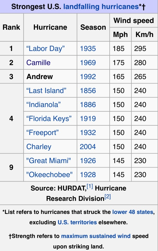 Strongest Hurricanes via Wikipedia article on Hurricane Andrew