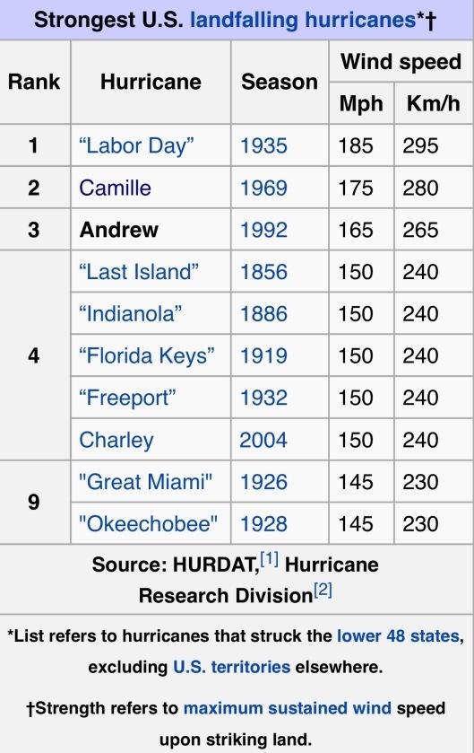Strongest Hurricanes via Wikipedia article on Hurricane Andrew