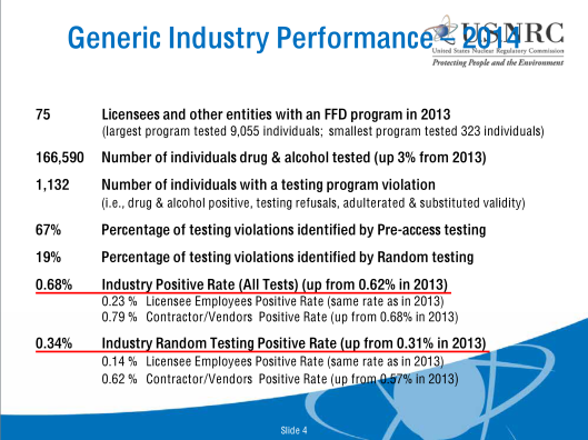 Nuclear Worker Drug Use Generic Industry Performance – 2014, p. 4