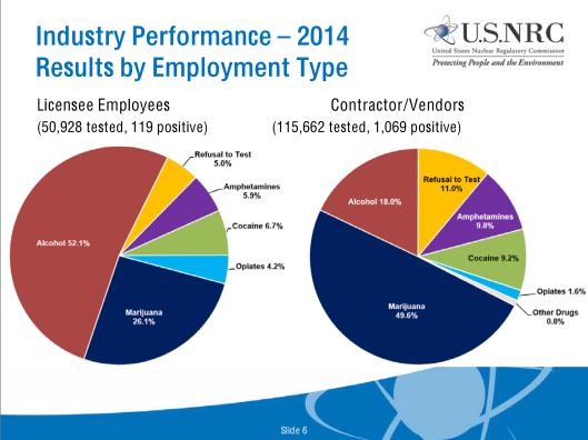 Nuclear Worker Industry Performance – 2014 Results by Drug and Employment Type, p. 6