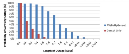chance of surviving outage with PV vs. Diesel