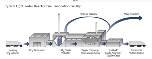 Lightwater nuclear fuel facility diagram US NRC
