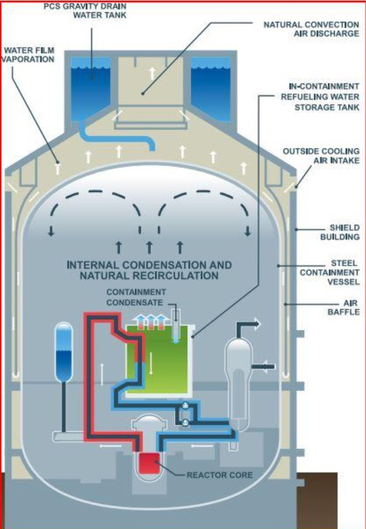 p. 5, The AP1000 Nuclear Reactor Design.     By Pete Roche, Edinburgh Energy and Consultancy November 2016 Commissioned by Radiation Free Lakeland