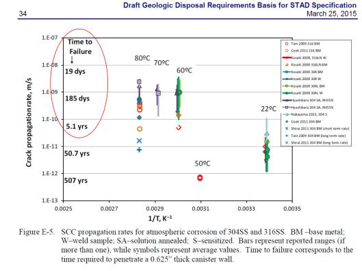 Sandia Chart spent nuclear fuel casks crack rate