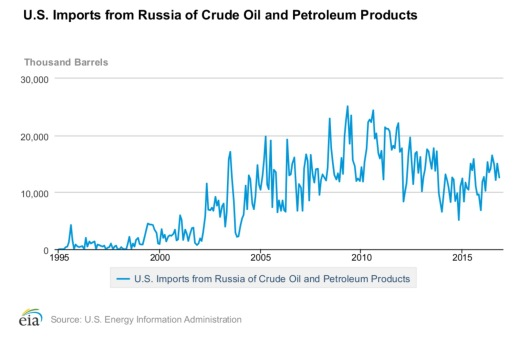 US Imports from Russia of Crude oil and petroleum products