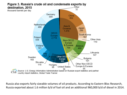 Russia Crude Exports by destination