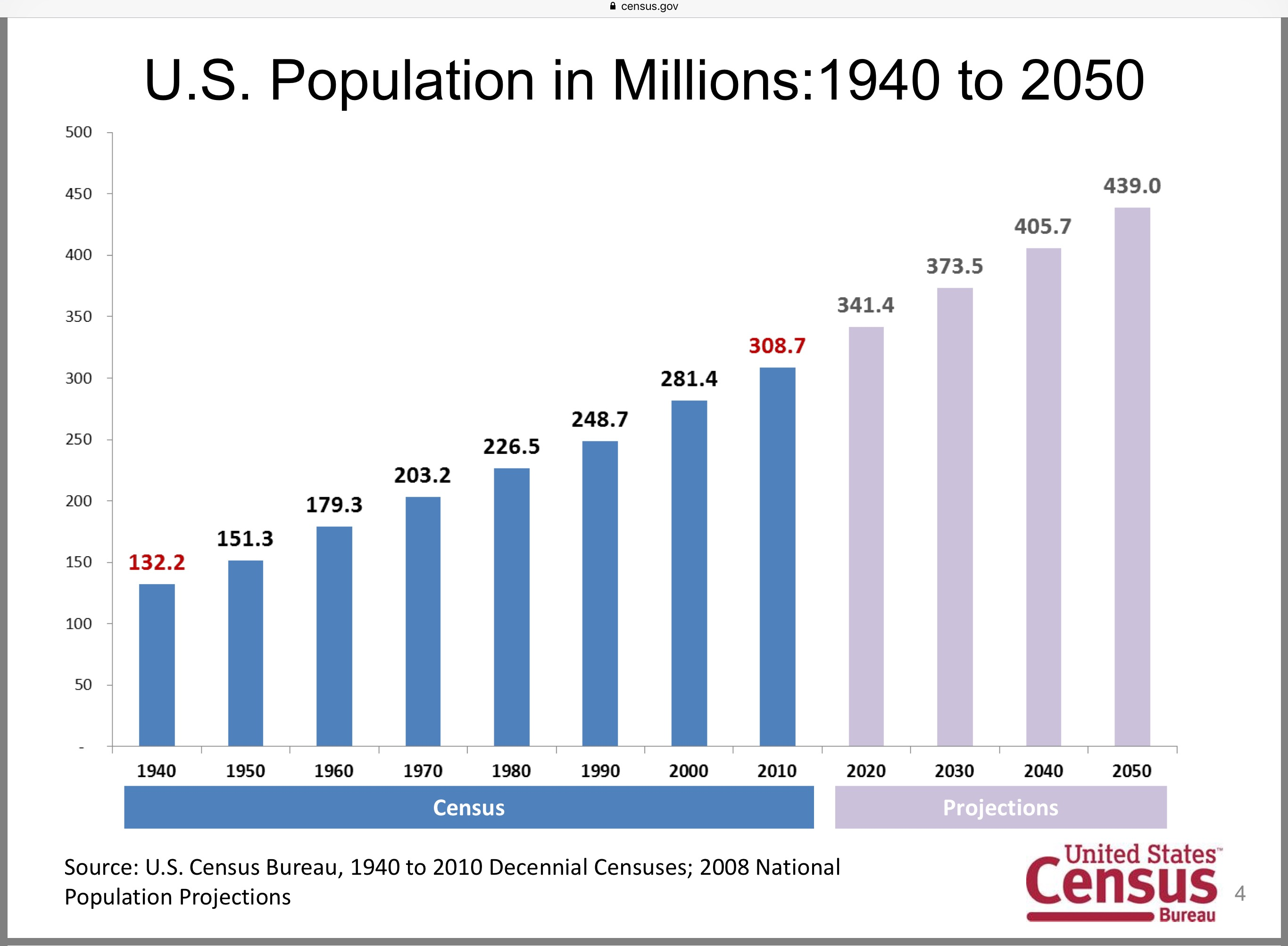 """The American Dream Is Rapidly Becoming The American Illusion"""", UN"""